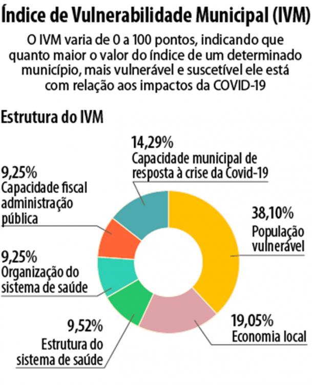 COVID-19: VULNERABILIDADE NOS MUNICÍPIOS BRASILEIROS