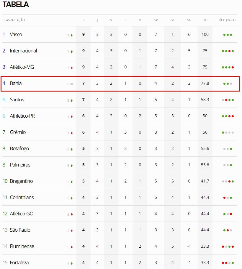 Redegn 4ª Rodada Do Brasileirao Coloca Vasco Na Lideranca Bahia Entre Os Quatro Primeiros E Flamengo Entre Os Ultimos